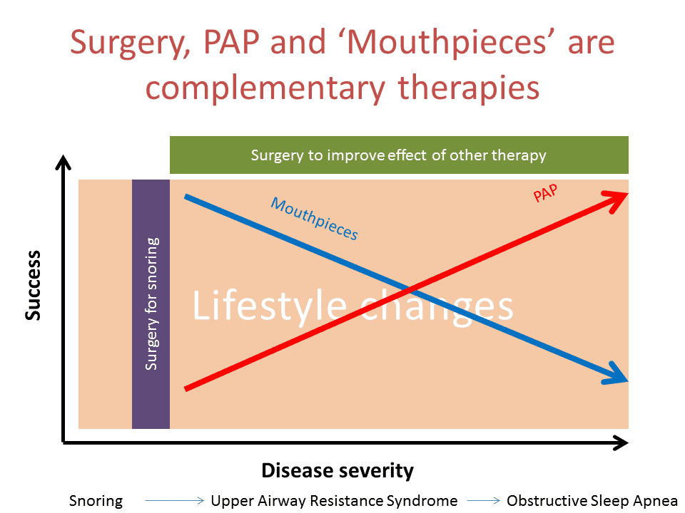 Figure 1: Complementary therapies along the spectrum of disease